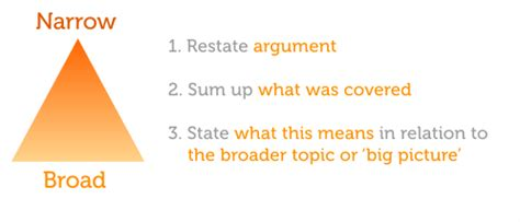How to End an Essay with Sample Conclusions - wikiHow